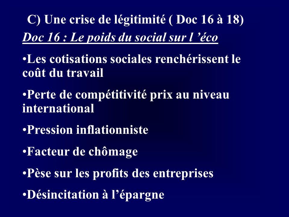C) Une crise de légitimité ( Doc 16 à 18) Doc 16 : Le poids du social sur l éco Les cotisations sociales renchérissent le coût du travail Perte de com