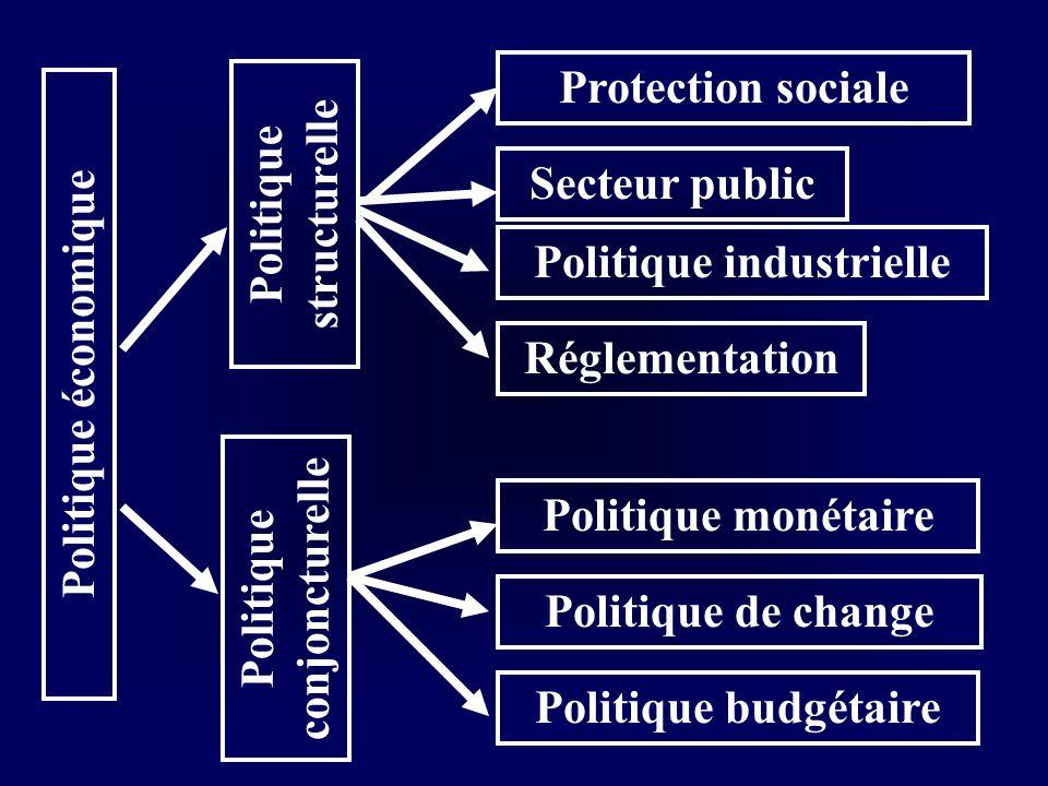 Politique économique Politique structurelle Politique conjoncturelle Politique monétaire Politique de change Politique budgétaire Protection sociale S