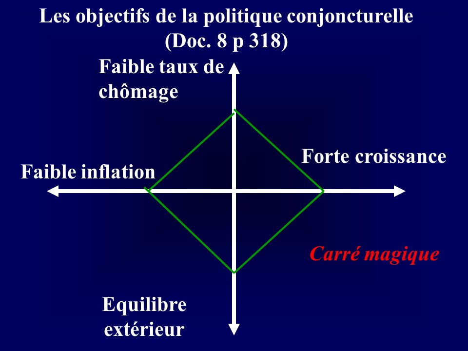 Les objectifs de la politique conjoncturelle (Doc. 8 p 318) Faible taux de chômage Forte croissance Equilibre extérieur Faible inflation Carré magique