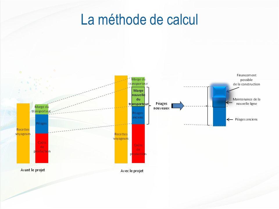 La méthode de calcul
