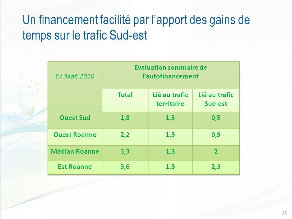 Un financement facilité par lapport des gains de temps sur le trafic Sud-est 15