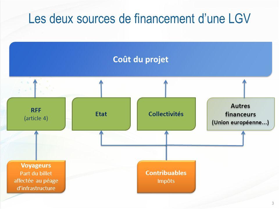 Les deux sources de financement dune LGV Coût du projet RFF (article 4) EtatCollectivités Autres financeurs (Union européenne...) Autres financeurs (U