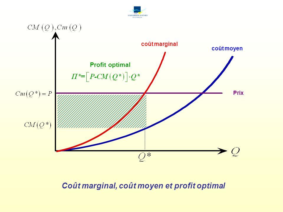 coût marginal Prix coût moyen Profit optimal Coût marginal, coût moyen et profit optimal
