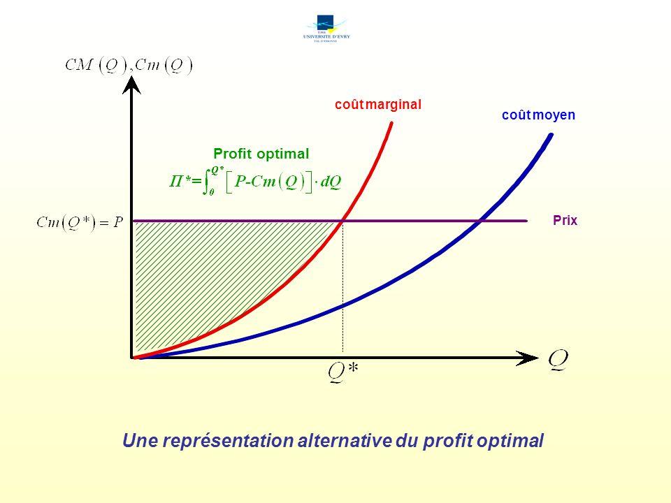 Une représentation alternative du profit optimal coût marginal Prix coût moyen Profit optimal