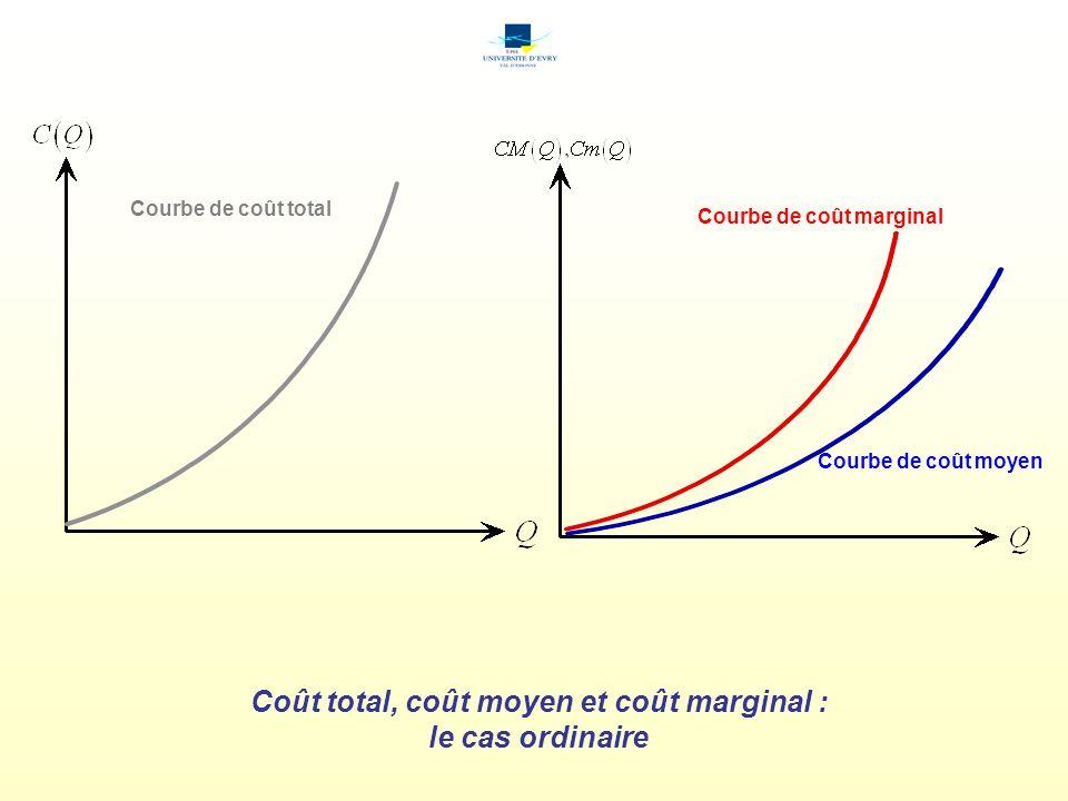 Coût total, coût moyen et coût marginal : le cas ordinaire Courbe de coût total Courbe de coût moyen Courbe de coût marginal