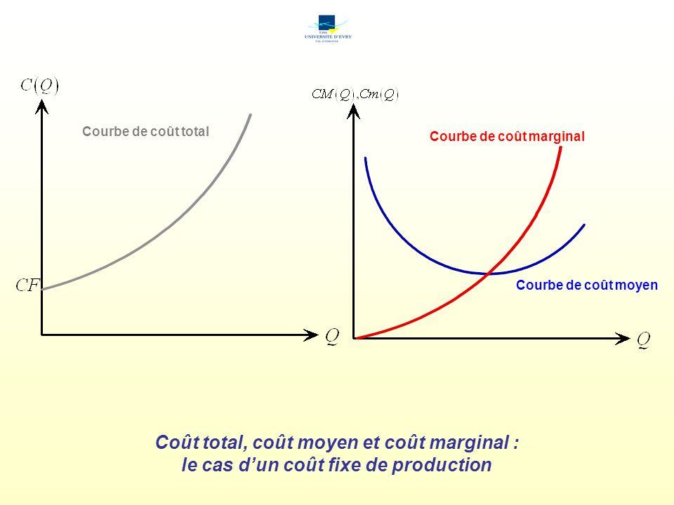 Coût total, coût moyen et coût marginal : le cas dun coût fixe de production Courbe de coût total Courbe de coût moyen Courbe de coût marginal