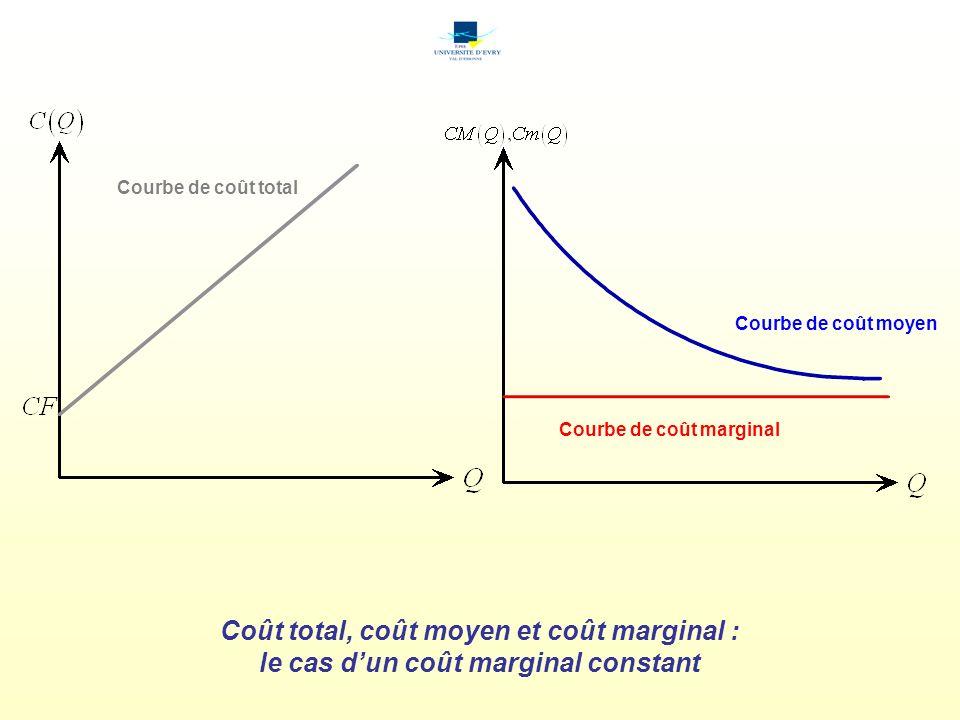 Coût total, coût moyen et coût marginal : le cas dun coût marginal constant Courbe de coût total Courbe de coût moyen Courbe de coût marginal