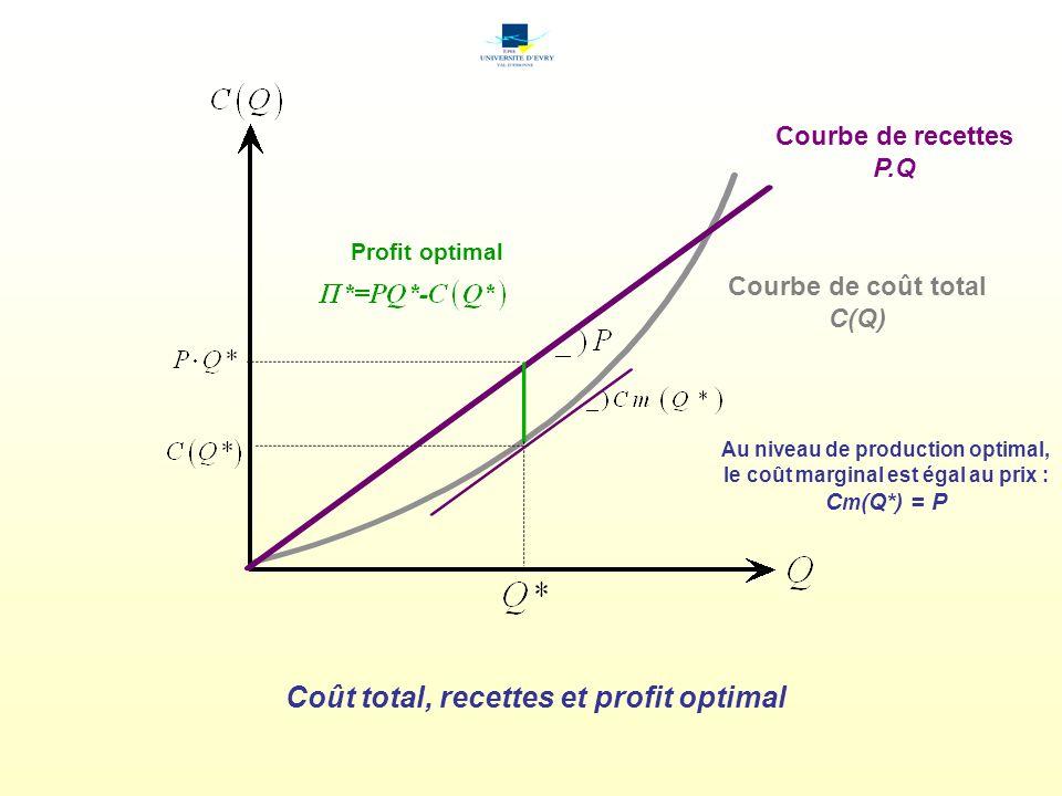 Coût total, recettes et profit optimal Courbe de coût total C(Q) Courbe de recettes P.Q Profit optimal Au niveau de production optimal, le coût margin
