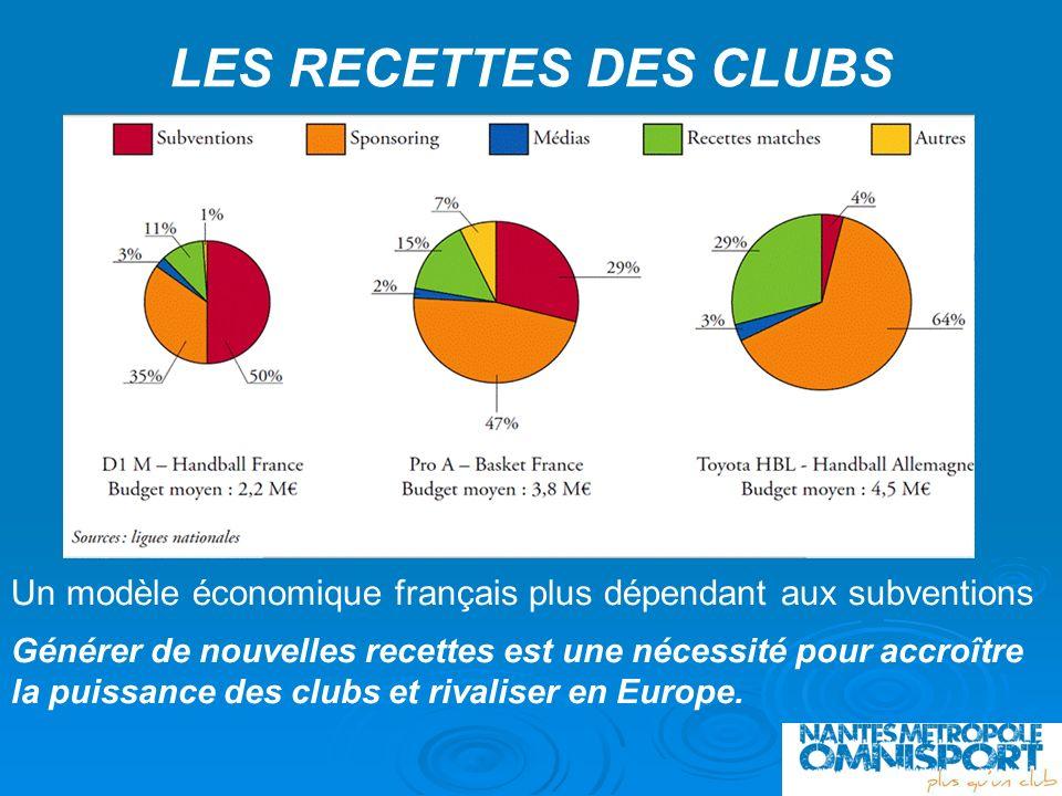LES RECETTES DES CLUBS Un modèle économique français plus dépendant aux subventions Générer de nouvelles recettes est une nécessité pour accroître la