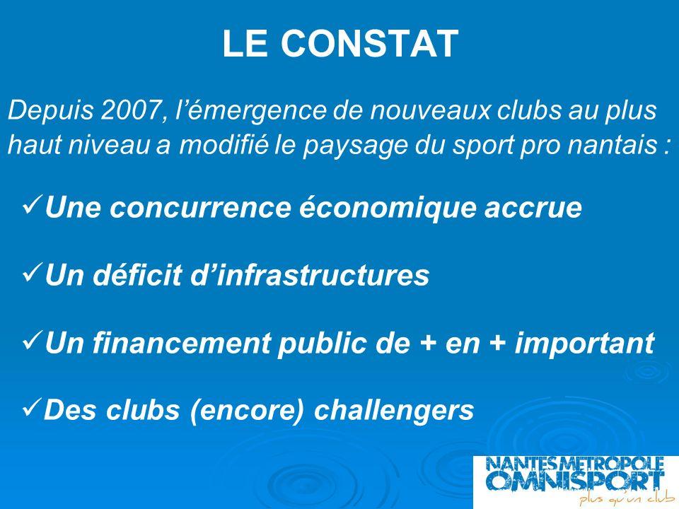 LE CONSTAT Une concurrence économique accrue Un déficit dinfrastructures Un financement public de + en + important Des clubs (encore) challengers Depu