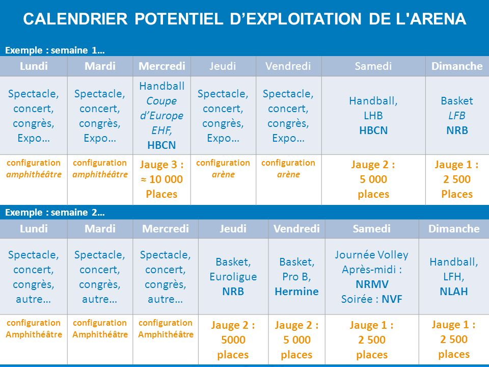 LundiMardiMercrediJeudiVendrediSamediDimanche Spectacle, concert, congrès, Expo… Handball Coupe dEurope EHF, HBCN Spectacle, concert, congrès, Expo… H