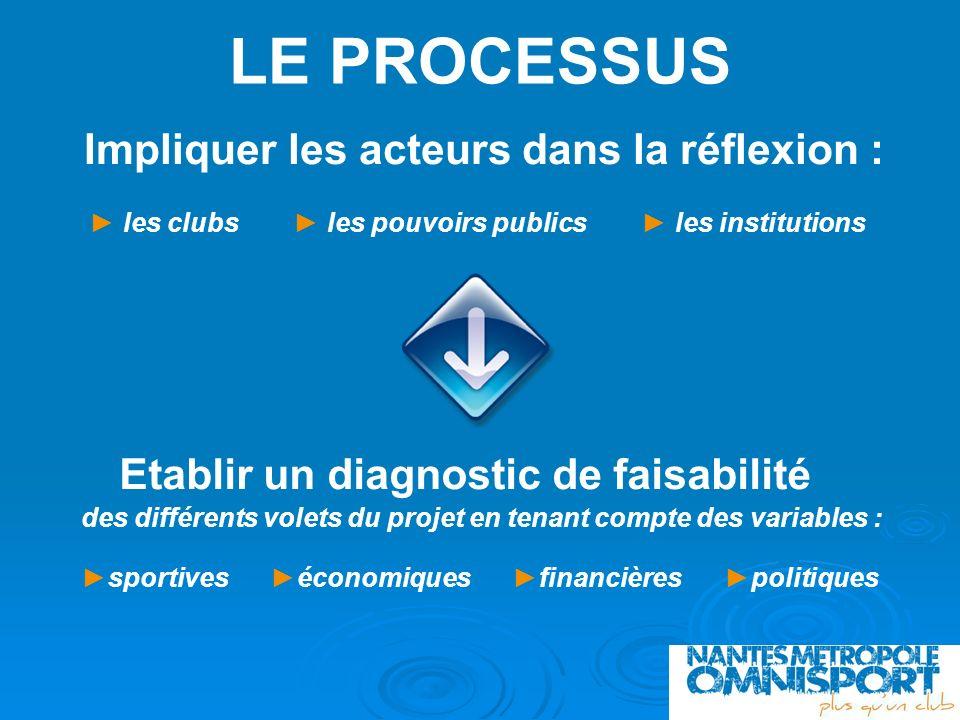 LE PROCESSUS Impliquer les acteurs dans la réflexion : les clubs les pouvoirs publics les institutions Etablir un diagnostic de faisabilité des différ