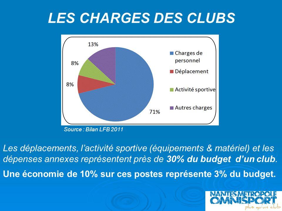 LES CHARGES DES CLUBS Source : Bilan LFB 2011 Les déplacements, lactivité sportive (équipements & matériel) et les dépenses annexes représentent près