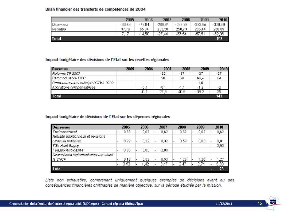 Groupe Union de la Droite, du Centre et Apparentés (UDC App.) – Conseil régional Rhône-Alpes 14/12/2011 - 12