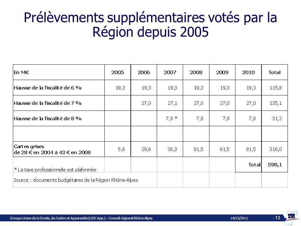 Prélèvements supplémentaires votés par la Région depuis 2005 Groupe Union de la Droite, du Centre et Apparentés (UDC App.) – Conseil régional Rhône-Alpes 14/12/2011 - 13