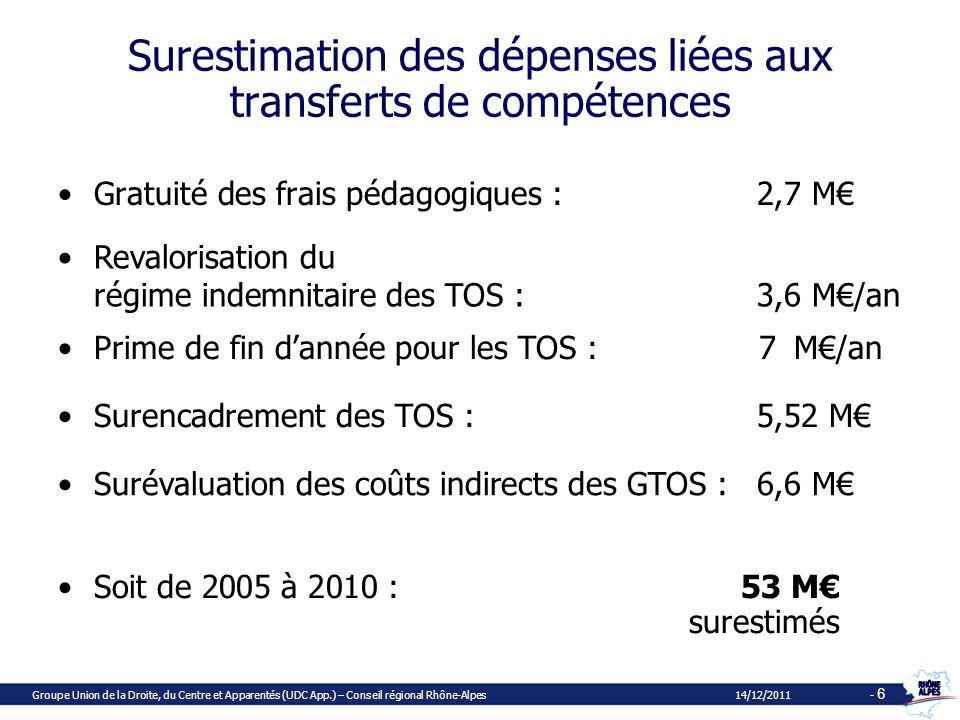Surestimation des dépenses liées aux transferts de compétences Gratuité des frais pédagogiques :2,7 M Groupe Union de la Droite, du Centre et Apparentés (UDC App.) – Conseil régional Rhône-Alpes 14/12/2011 - 6 Soit de 2005 à 2010 :53 M surestimés Revalorisation du régime indemnitaire des TOS :3,6 M/an Prime de fin dannée pour les TOS :7, M/an Surencadrement des TOS :5,52 M Surévaluation des coûts indirects des GTOS :6,6 M