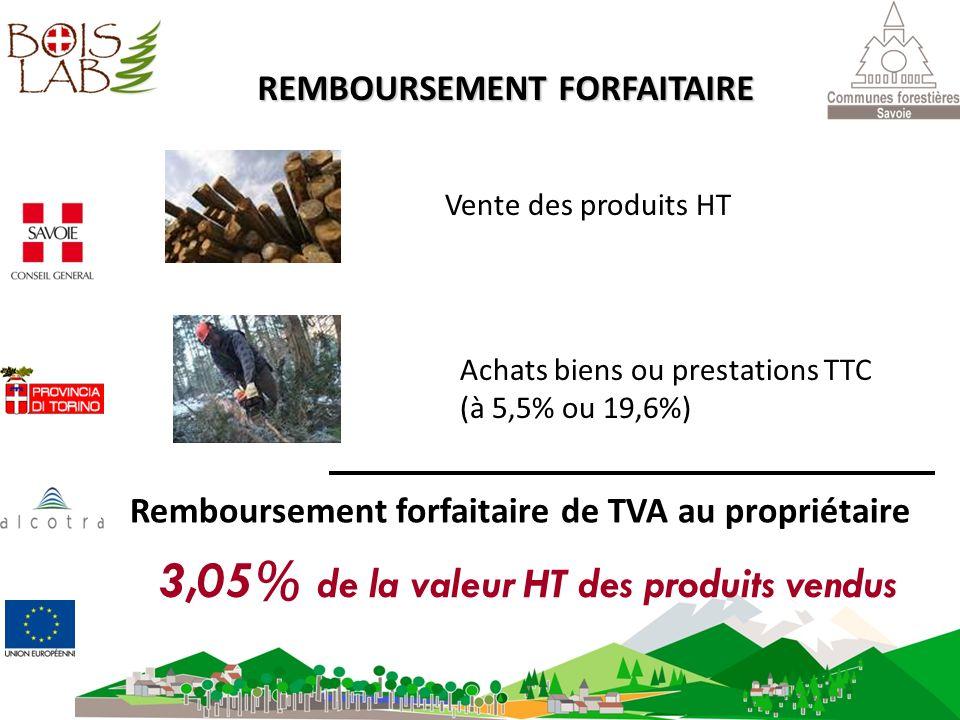 Vente des produits HT Achats biens ou prestations TTC (à 5,5% ou 19,6%) Remboursement forfaitaire de TVA au propriétaire REMBOURSEMENT FORFAITAIRE 3,0