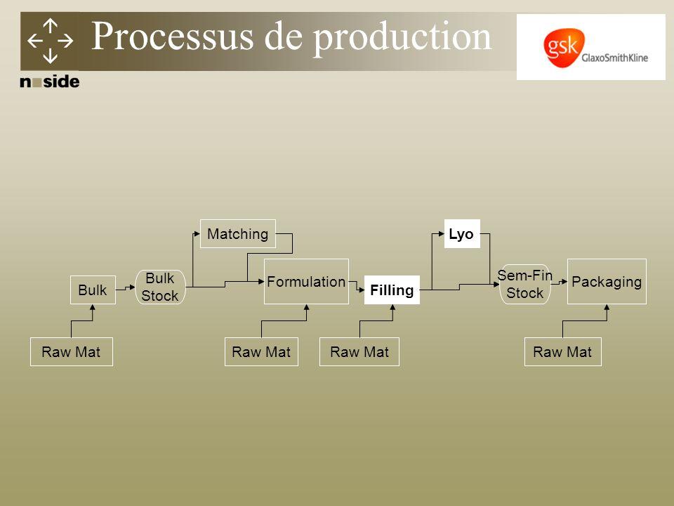 Bulk Matching Filling Formulation Raw Mat Packaging Raw Mat Lyo Raw Mat Bulk Stock Sem-Fin Stock Raw Mat Processus de production