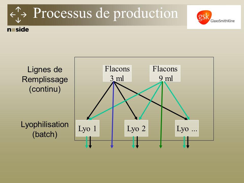 Flacons 3 ml Flacons 9 ml Lyo...Lyo 2Lyo 1 Lignes de Remplissage (continu) Lyophilisation (batch) Processus de production