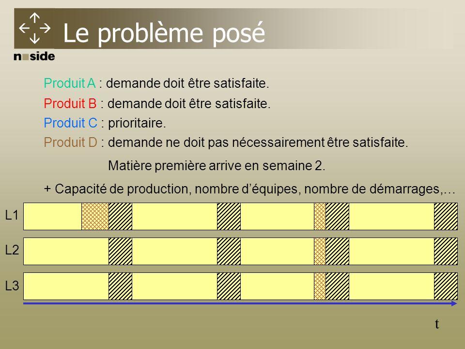 Le problème posé t L1 L2 L3 Produit A : demande doit être satisfaite.