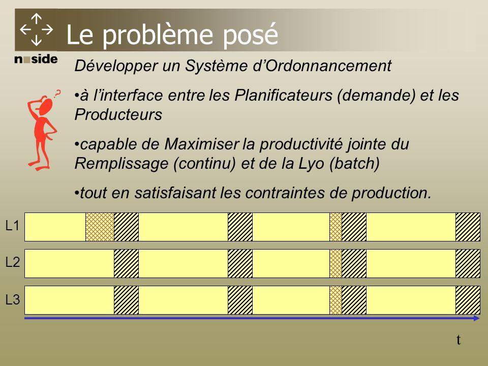Le problème posé t L1 L2 L3 Développer un Système dOrdonnancement à linterface entre les Planificateurs (demande) et les Producteurs capable de Maximiser la productivité jointe du Remplissage (continu) et de la Lyo (batch) tout en satisfaisant les contraintes de production.