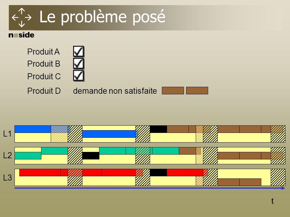 Produit D Le problème posé t L1 L2 L3 Produit A Produit B Produit C demande non satisfaite