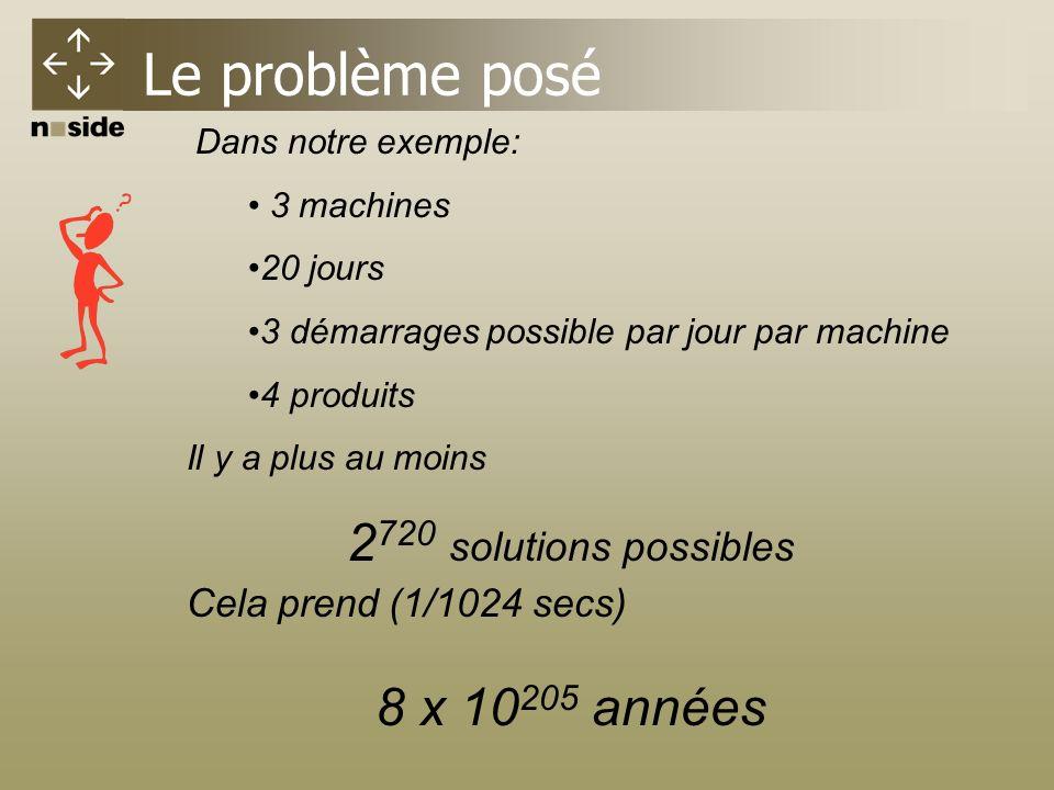 Dans notre exemple: 3 machines 20 jours 3 démarrages possible par jour par machine 4 produits Il y a plus au moins 2 720 solutions possibles Cela prend (1/1024 secs) 8 x 10 205 années Le problème posé