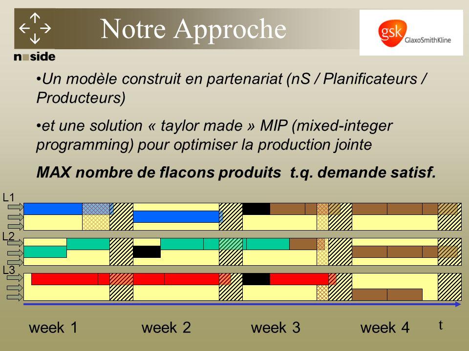 t Un modèle construit en partenariat (nS / Planificateurs / Producteurs) et une solution « taylor made » MIP (mixed-integer programming) pour optimiser la production jointe MAX nombre de flacons produits t.q.