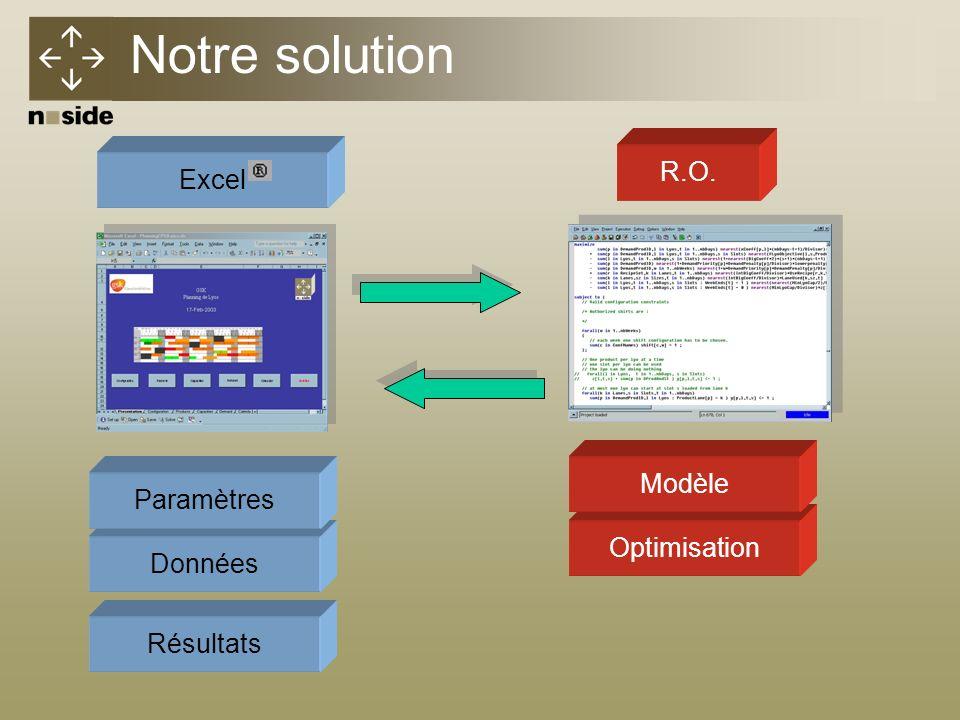 OptimisationRésultats Notre solution DonnéesParamètresModèleExcelR.O.