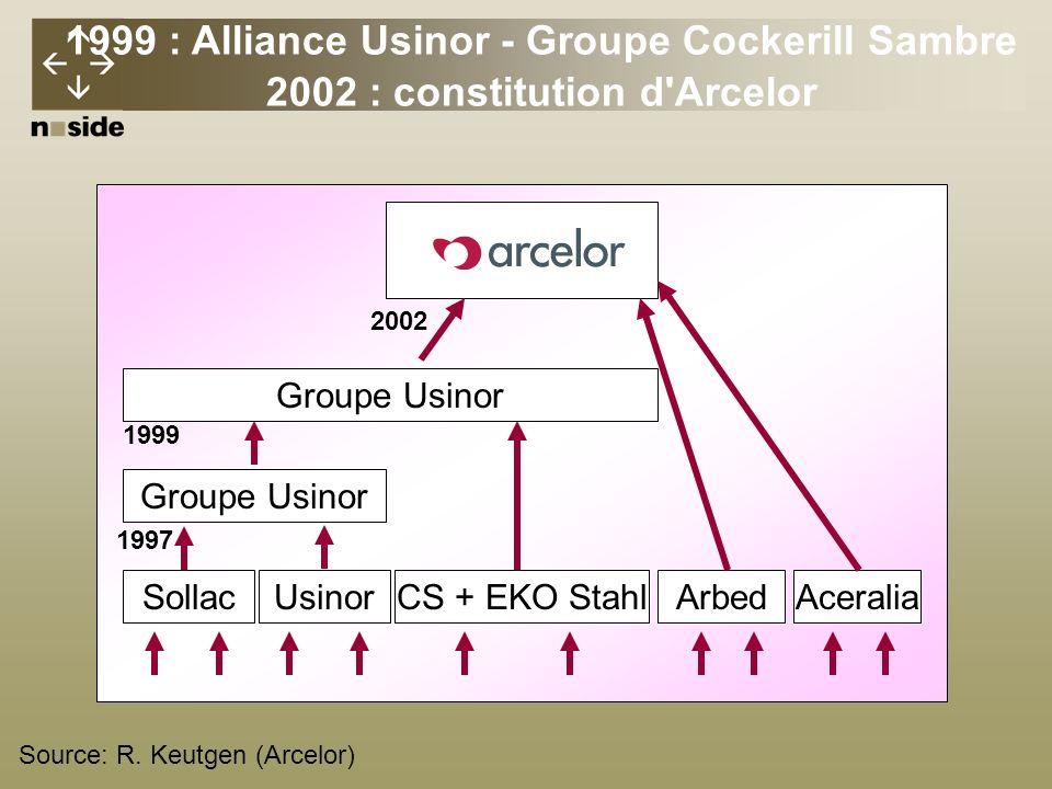 1999 : Alliance Usinor - Groupe Cockerill Sambre 2002 : constitution d Arcelor Groupe Usinor SollacUsinorCS + EKO StahlArbedAceralia 1999 1997 2002 Source: R.