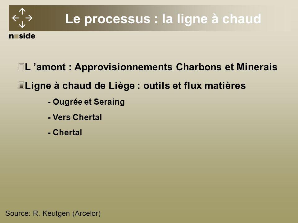 Le processus : la ligne à chaud 3L amont : Approvisionnements Charbons et Minerais 3Ligne à chaud de Liège : outils et flux matières - Ougrée et Seraing - Vers Chertal - Chertal Source: R.