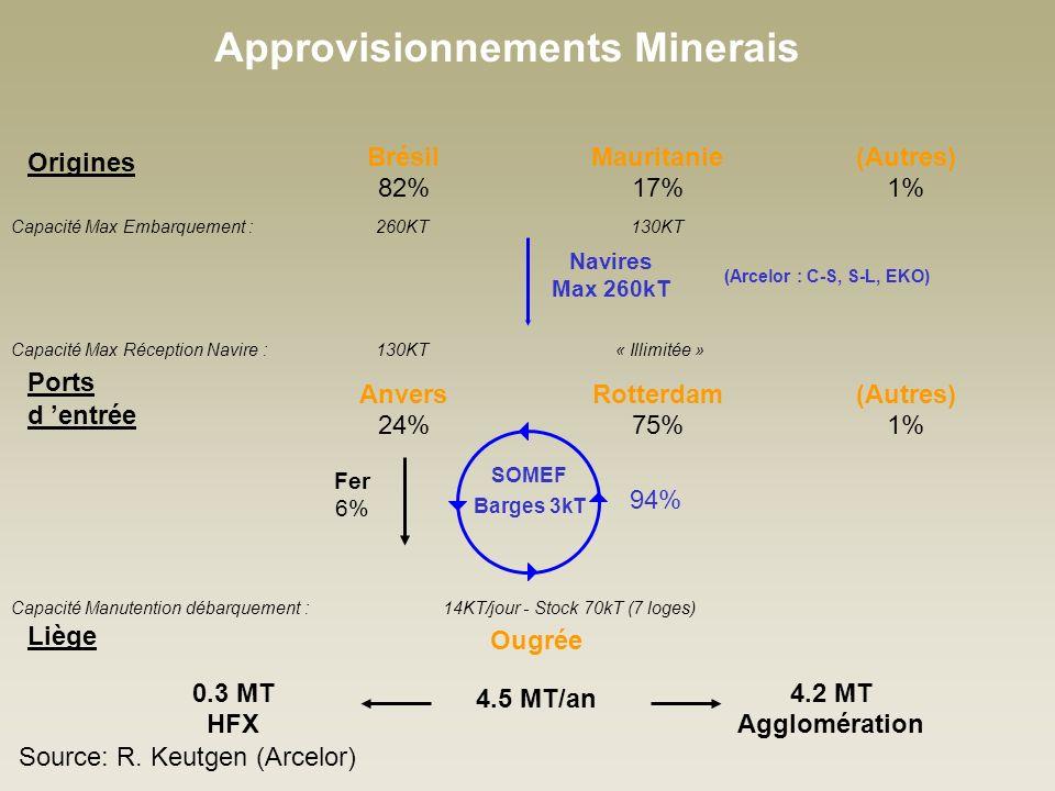 Approvisionnements Minerais Origines Ports d entrée Brésil 82% Mauritanie 17% (Autres) 1% Liège Navires Max 260kT Anvers 24% Rotterdam 75% Capacité Max Réception Navire : 130KT « Illimitée » Capacité Max Embarquement : 260KT 130KT (Autres) 1% Ougrée 4.5 MT/an 4.2 MT Agglomération 0.3 MT HFX Capacité Manutention débarquement : 14KT/jour - Stock 70kT (7 loges) SOMEF Barges 3kT 94% Fer 6% (Arcelor : C-S, S-L, EKO) Source: R.