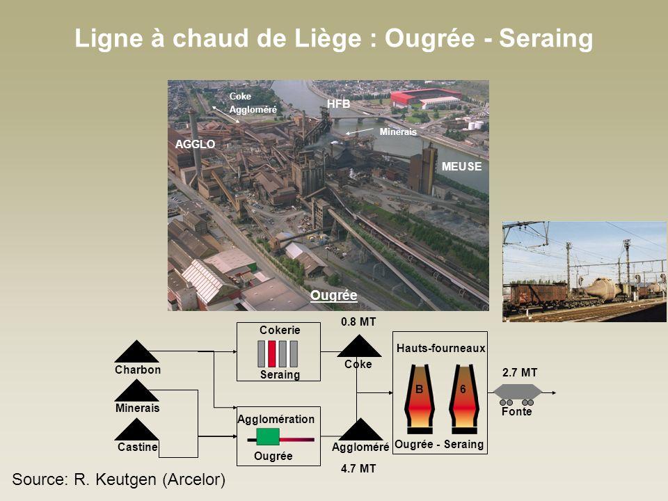 Ligne à chaud de Liège : Ougrée - Seraing 0.8 MT 4.7 MT 2.7 MT Ougrée - Seraing Hauts-fourneaux Charbon Minerais Castine Coke Aggloméré Fonte Cokerie Seraing Ougrée Agglomération B6 HFB MEUSE AGGLO Minerais Coke Aggloméré Ougrée Source: R.