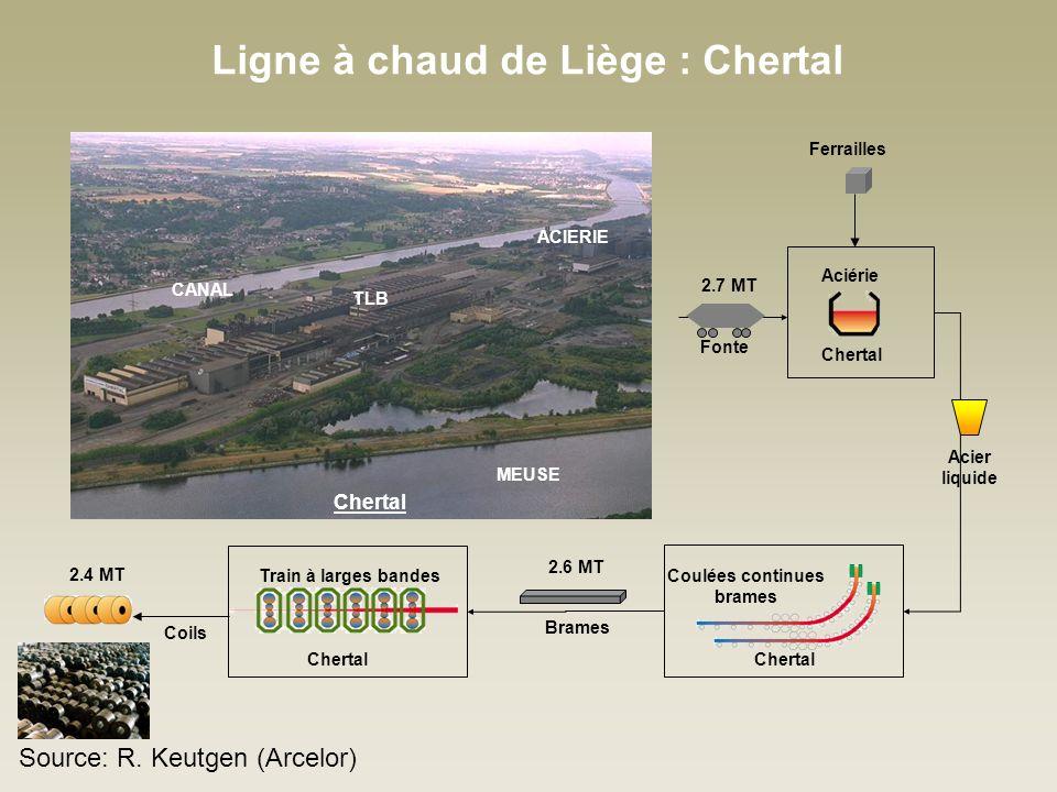 Ligne à chaud de Liège : Chertal Ferrailles 2.6 MT 2.4 MT Chertal Coulées continues brames Acier liquide Brames Coils Chertal Aciérie Train à larges bandes Chertal 2.7 MT Fonte ACIERIE TLB MEUSE CANAL Chertal Source: R.
