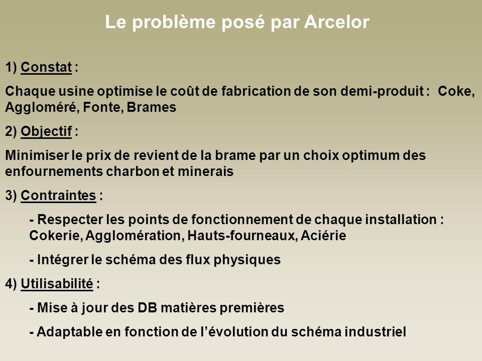 Le problème posé par Arcelor 1) Constat : Chaque usine optimise le coût de fabrication de son demi-produit : Coke, Aggloméré, Fonte, Brames 2) Objectif : Minimiser le prix de revient de la brame par un choix optimum des enfournements charbon et minerais 3) Contraintes : - Respecter les points de fonctionnement de chaque installation : Cokerie, Agglomération, Hauts-fourneaux, Aciérie - Intégrer le schéma des flux physiques 4) Utilisabilité : - Mise à jour des DB matières premières - Adaptable en fonction de lévolution du schéma industriel
