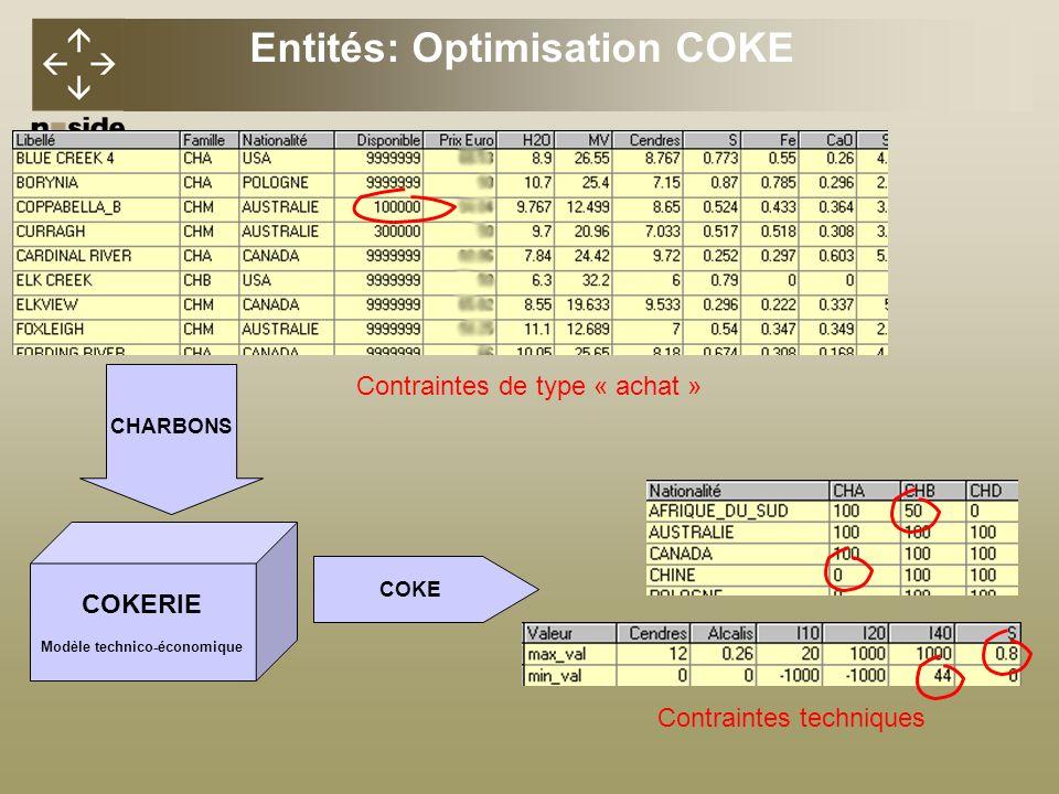 COKERIE Modèle technico-économique COKE CHARBONS Contraintes techniques Contraintes de type « achat » Entités: Optimisation COKE