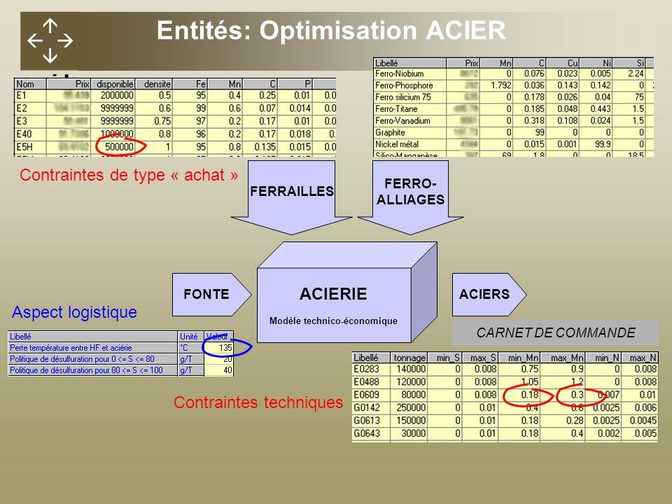 CARNET DE COMMANDE FONTE ACIERIE Modèle technico-économique ACIERS FERRAILLES FERRO- ALLIAGES Contraintes de type « achat » Contraintes techniques Aspect logistique Entités: Optimisation ACIER