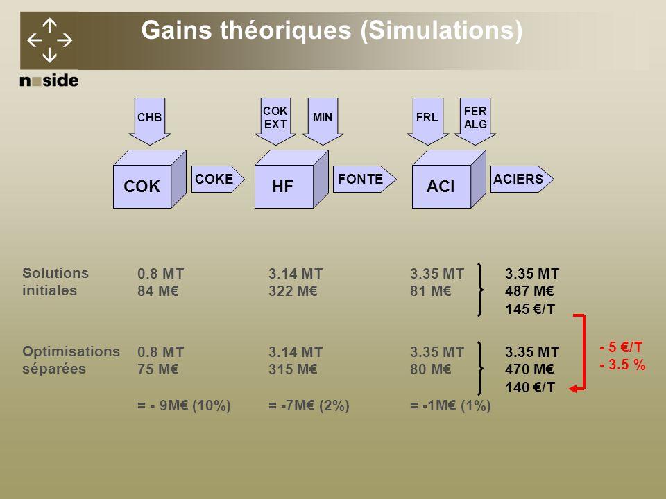 3.35 MT 487 M 145 /T 3.35 MT 470 M 140 /T - 5 /T - 3.5 % Gains théoriques (Simulations) Solutions initiales 0.8 MT 84 M Optimisations séparées 0.8 MT 75 M = - 9M (10%) COK COKE CHB 3.14 MT 322 M 3.14 MT 315 M = -7M (2%) HF FONTE COK EXT MIN 3.35 MT 81 M 3.35 MT 80 M = -1M (1%) ACI ACIERS FRL FER ALG