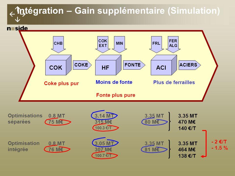 - 2 /T - 1.5 % 100.3 /T 100.7 /T Intégration – Gain supplémentaire (Simulation) Optimisation intégrée 0.8 MT 76 M 3.05 MT 307 M 3.35 MT 81 M 3.35 MT 464 M 138 /T Optimisations séparées 0.8 MT 75 M COK COKE CHB 3.14 MT 315 M HF FONTE COK EXT MIN 3.35 MT 80 M 3.35 MT 470 M 140 /T ACI ACIERS FRL FER ALG Coke plus pur Fonte plus pure Plus de ferrailles Moins de fonte