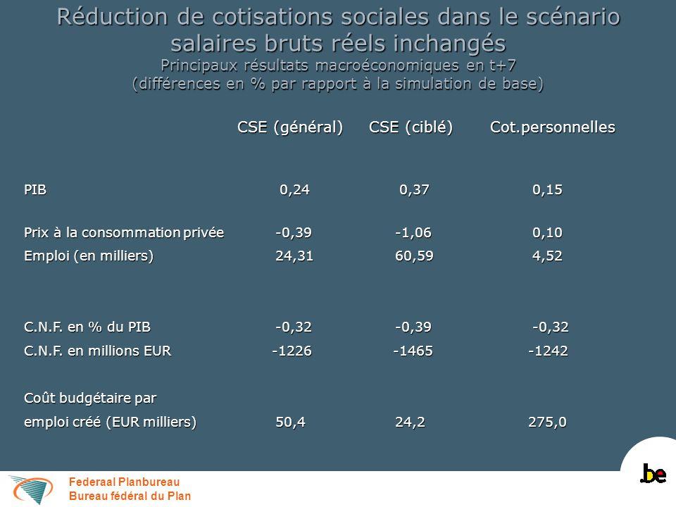 Federaal Planbureau Bureau fédéral du Plan Réduction de cotisations sociales dans le scénario salaires bruts réels inchangés Principaux résultats macr
