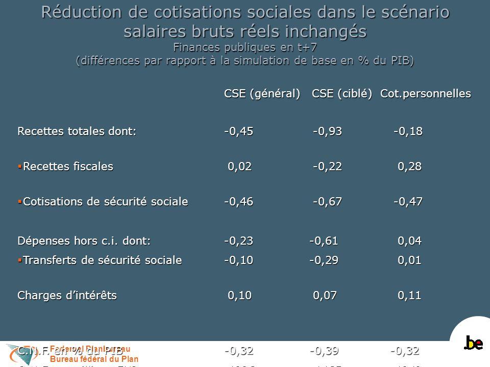 Federaal Planbureau Bureau fédéral du Plan Réduction de cotisations sociales dans le scénario salaires bruts réels inchangés Finances publiques en t+7