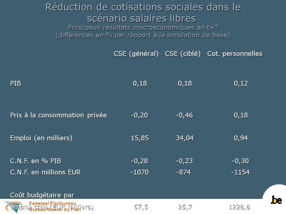 Federaal Planbureau Bureau fédéral du Plan Réduction de cotisations sociales dans le scénario salaires libres Principaux résultats macroéconomiques en