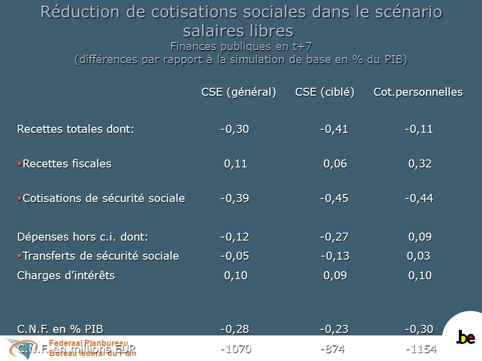 Federaal Planbureau Bureau fédéral du Plan Réduction de cotisations sociales dans le scénario salaires libres Finances publiques en t+7 (différences p