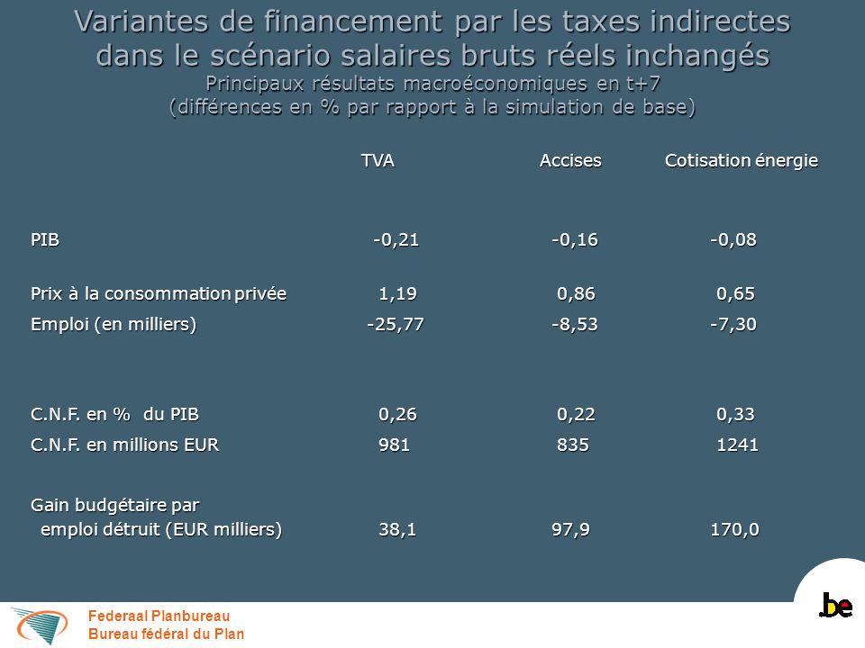 Federaal Planbureau Bureau fédéral du Plan Variantes de financement par les taxes indirectes dans le scénario salaires bruts réels inchangés Principau