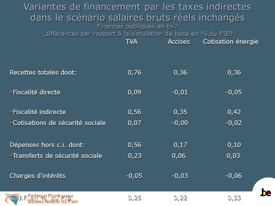 Federaal Planbureau Bureau fédéral du Plan Variantes de financement par les taxes indirectes dans le scénario salaires bruts réels inchangés Finances