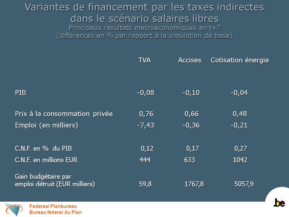 Federaal Planbureau Bureau fédéral du Plan Variantes de financement par les taxes indirectes dans le scénario salaires libres Principaux résultats mac