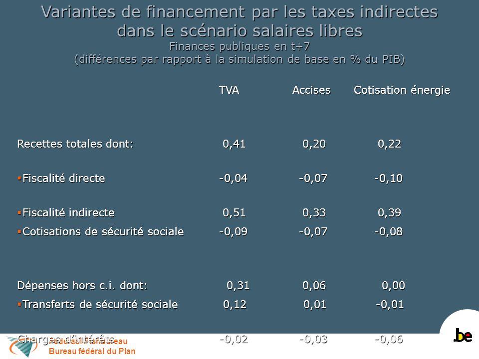 Federaal Planbureau Bureau fédéral du Plan Variantes de financement par les taxes indirectes dans le scénario salaires libres Finances publiques en t+