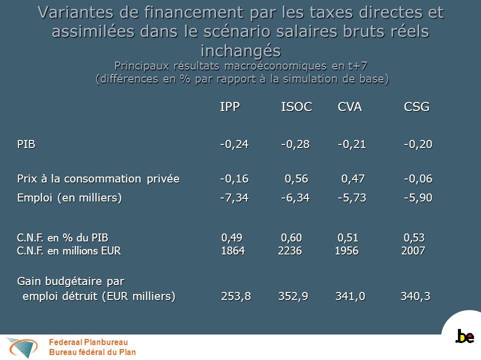 Federaal Planbureau Bureau fédéral du Plan Variantes de financement par les taxes directes et assimilées dans le scénario salaires bruts réels inchang