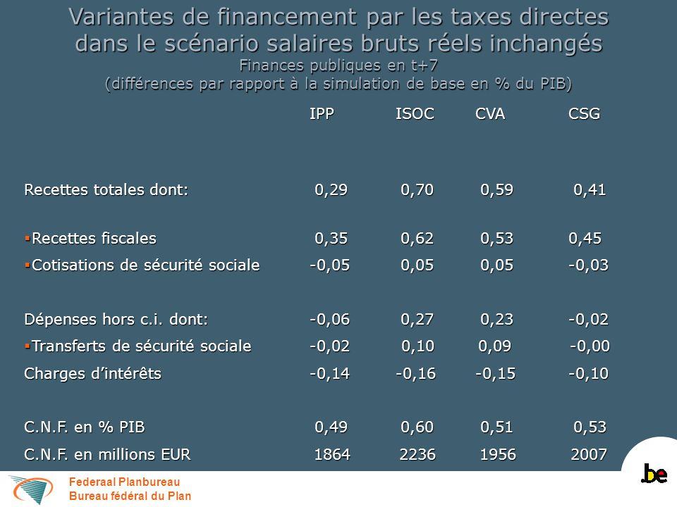Federaal Planbureau Bureau fédéral du Plan Variantes de financement par les taxes directes dans le scénario salaires bruts réels inchangés Finances pu