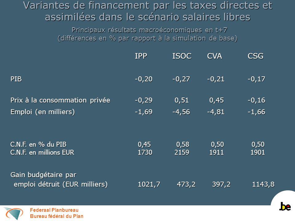 Federaal Planbureau Bureau fédéral du Plan Variantes de financement par les taxes directes et assimilées dans le scénario salaires libres Principaux r